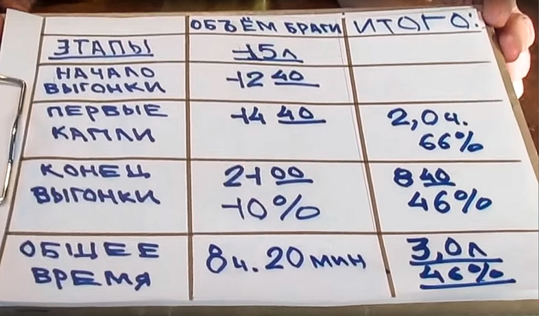 таблица самогонщика