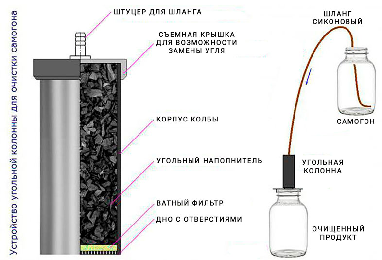 устройство угольной колонны